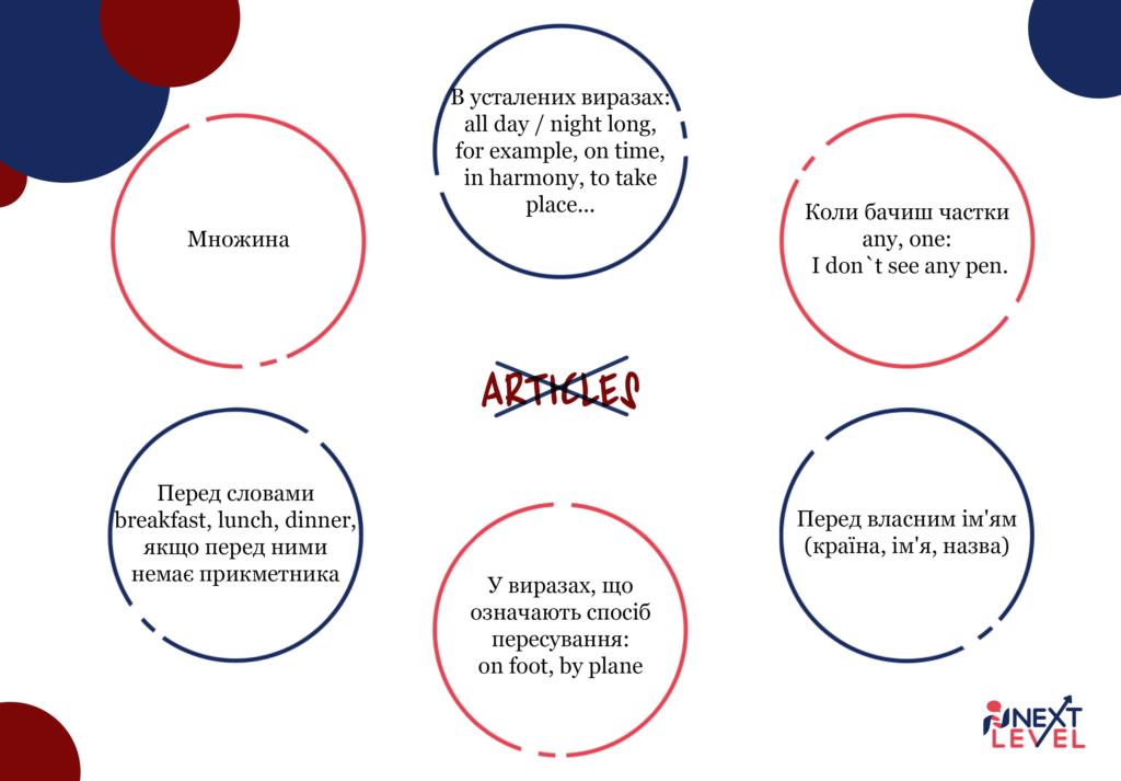 Школа англійської мови - Артиклі в англійському